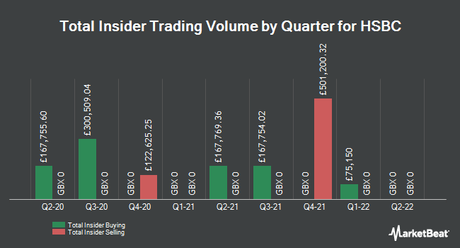 Insider Trades by Quarter for HSBC Holdings plc (LON:HSBA)