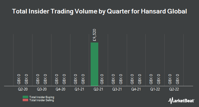 Insider Trades by Quarter for Hansard Global plc (LON:HSD)