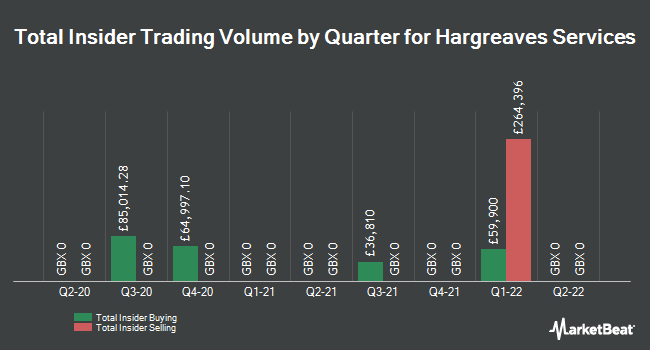 Insider Trades by Quarter for Hargreaves Services (LON:HSP)