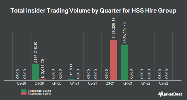 Insider Trades by Quarter for HSS Hire Group (LON:HSS)