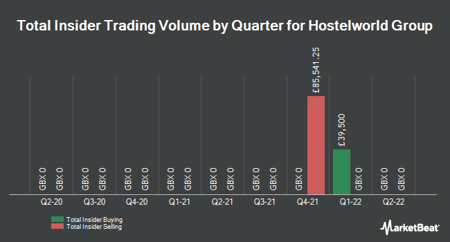 Insider Trades by Quarter for Hostelworld Group PLC (LON:HSW)
