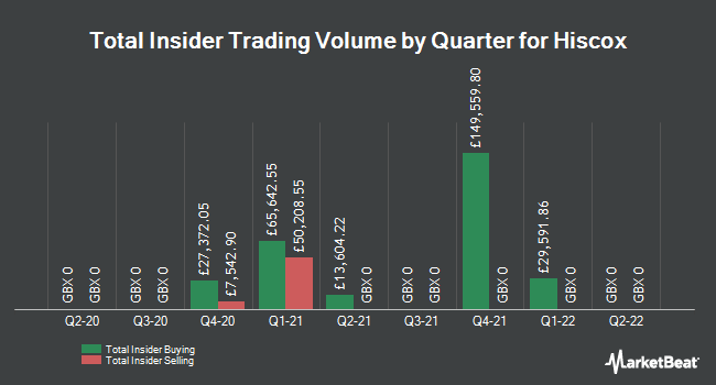 Insider Buying and Selling by Quarter for Hiscox (LON:HSX)