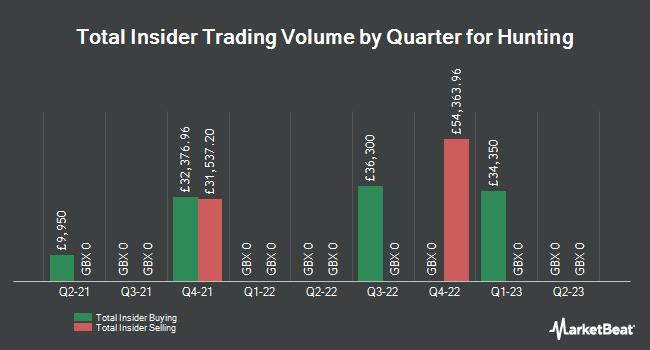Insider Trades by Quarter for Hunting plc (LON:HTG)