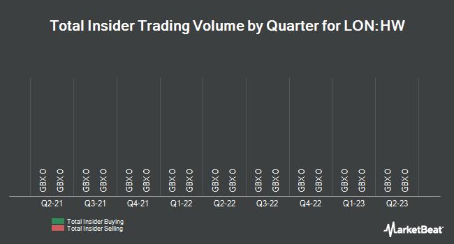 Insider Trades by Quarter for Harwood Wealth Management Group PLC (LON:HW)