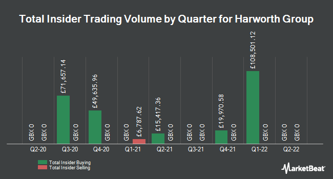 Insider Trades by Quarter for Harworth Group PLC (LON:HWG)