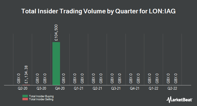 Insider Trades by Quarter for International Consolidated Airlns Grp SA (LON:IAG)