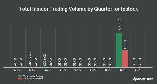 Insider Trading History for Ibstock (LON:IBST)