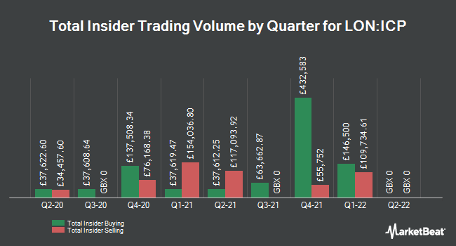 Insider Trades by Quarter for Intermediate Capital Group (LON:ICP)