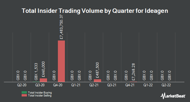 Insider Trades by Quarter for Ideagen (LON:IDEA)
