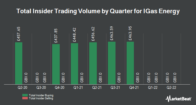 Insider Trades by Quarter for IGAS Energy PLC (LON:IGAS)