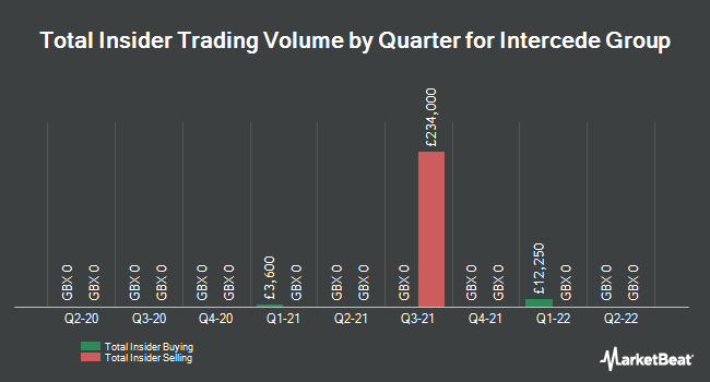 Insider Trades by Quarter for Intercede Group (LON:IGP)