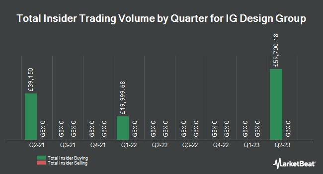 Insider Trades by Quarter for IG Design Group (LON:IGR)