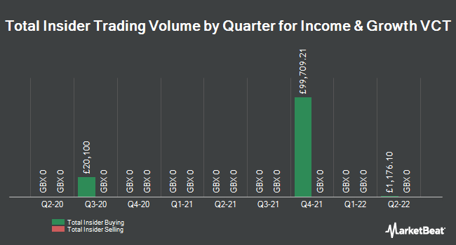 Insider Trading History for Income & Growth VCT (LON:IGV)