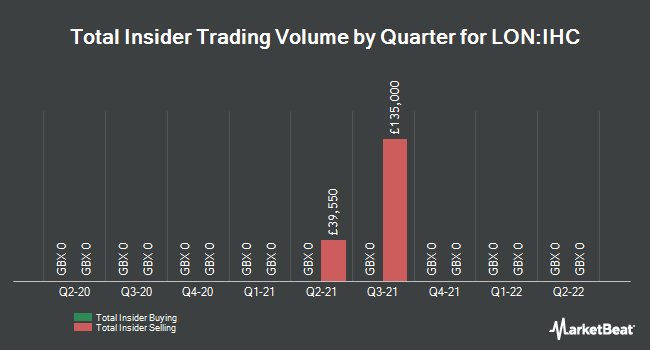 Insider Trades by Quarter for Inspiration Healthcare Group PLC (LON:IHC)