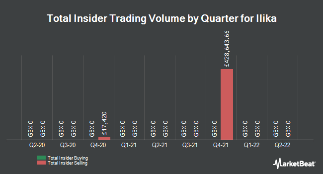 Insider Trades by Quarter for Ilika plc (LON:IKA)
