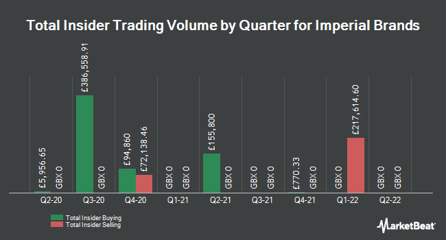 Insider Trades by Quarter for Imperial Brands (LON:IMB)