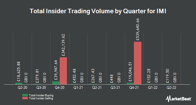 Insider Trades by Quarter for IMI plc (LON:IMI)