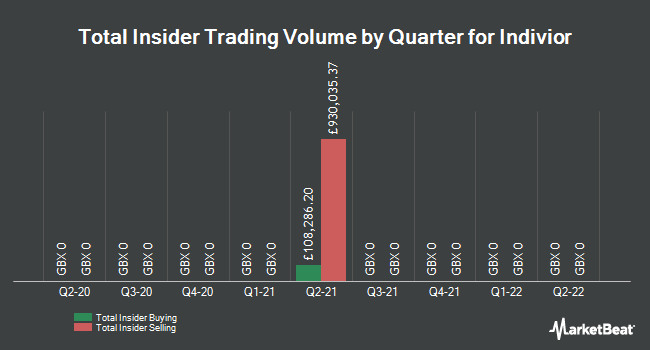 Insider Trades by Quarter for Indivior PLC (LON:INDV)