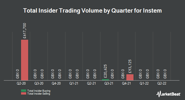 Insider Trades by Quarter for Instem PLC (LON:INS)