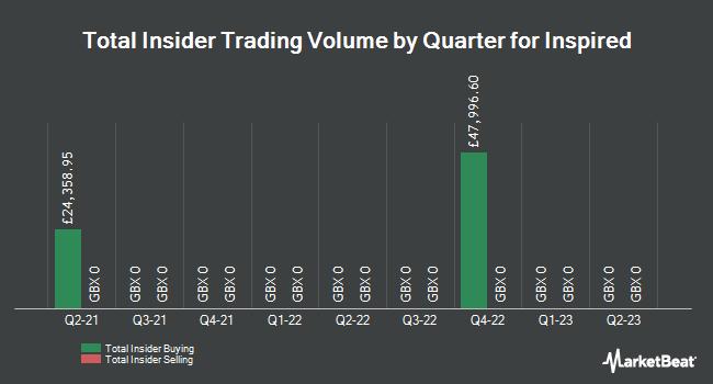Insider Trading History for Inspired Energy (LON:INSE)
