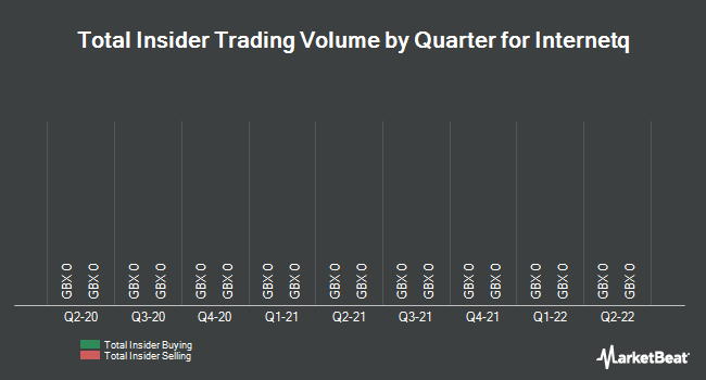 Insider Trades by Quarter for Internetq (LON:INTQ)