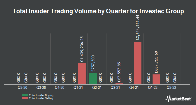 Insider Buying and Selling by Quarter for Investec (LON:INVP)
