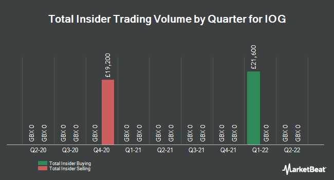 Insider Trades by Quarter for Independent Oil & Gas (LON:IOG)