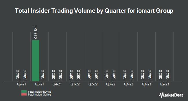 Insider Trades by Quarter for Iomart Group Plc (LON:IOM)
