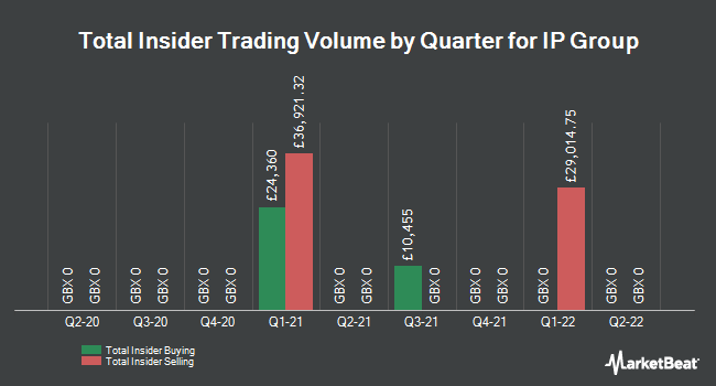 Insider Trades by Quarter for IP Group Plc (LON:IPO)
