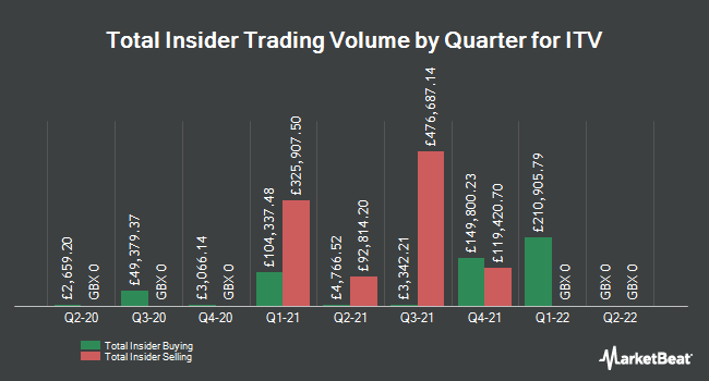 Insider Trades by Quarter for ITV plc (LON:ITV)