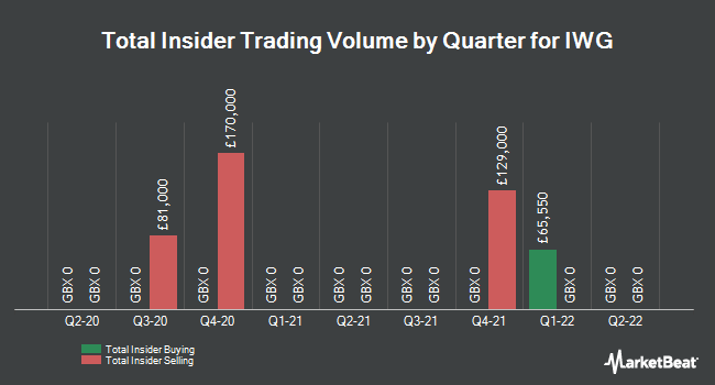 Insider Trades by Quarter for Iwg Plc (LON:IWG)