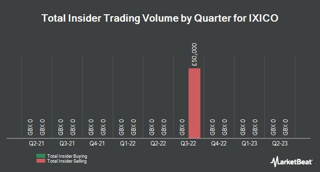 Insider Trades by Quarter for Ixico Plc (LON:IXI)