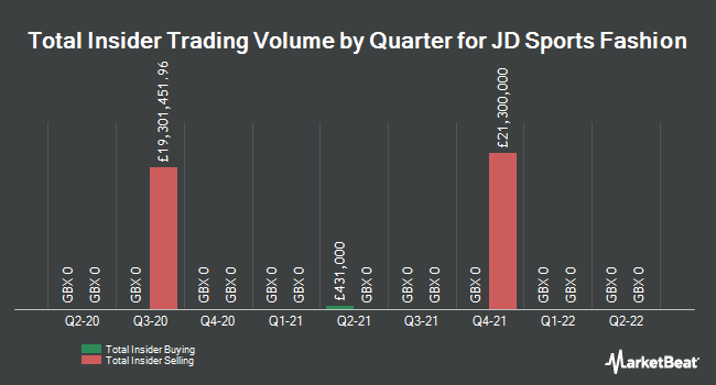 Insider Trades by Quarter for JD Sports Fashion (LON:JD)