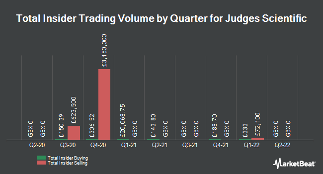 Insider Trades by Quarter for Judges Scientific PLC (LON:JDG)