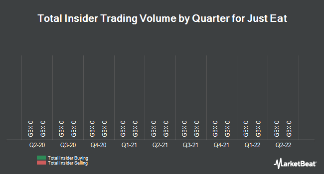 Insider Trades by Quarter for Just Eat (LON:JE)