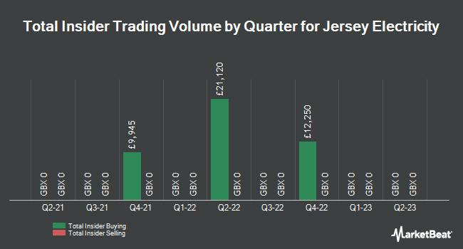 Insider Trades by Quarter for Jersey Electricity PLC (LON:JEL)