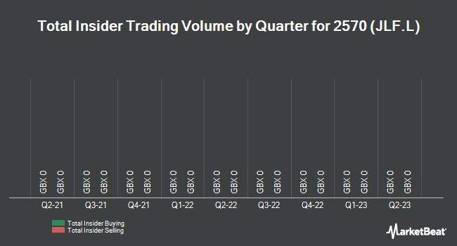 Insider Trades by Quarter for Jelf Group PLC (LON:JLF)
