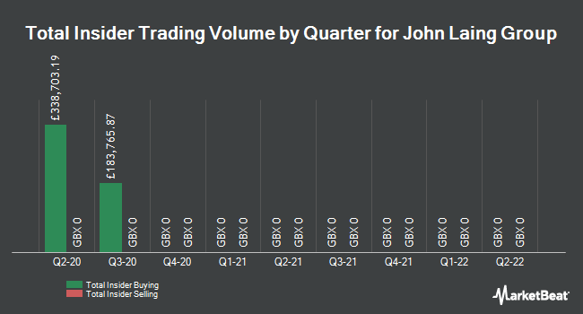Insider Trades by Quarter for John Laing Group (LON:JLG)