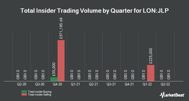 Insider Trades by Quarter for Jubilee Platinum PLC (LON:JLP)