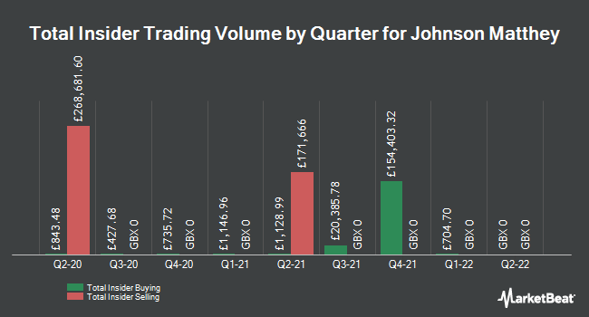 Insider Buying and Selling by Quarter for Johnson Matthey (LON:JMAT)