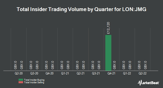Insider Trades by Quarter for JPmorgan Emerging Markets Inv Trust (LON:JMG)