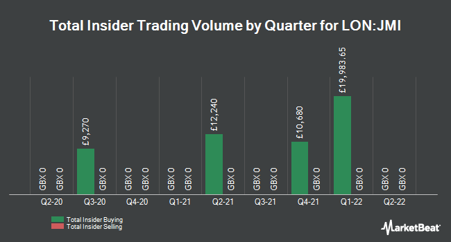 Insider Trades by Quarter for JPMorgan Smaller Cos Inv Trust PLC (LON:JMI)