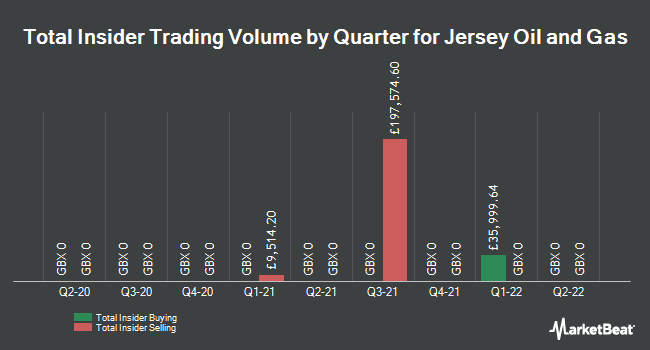 Insider Trades by Quarter for Jersey Oil and Gas PLC (LON:JOG)