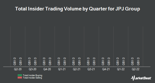 Insider Trades by Quarter for Jackpotjoy (LON:JPJ)