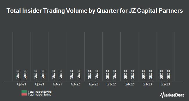 Insider Trades by Quarter for JZ Capital Partners (LON:JZCP)