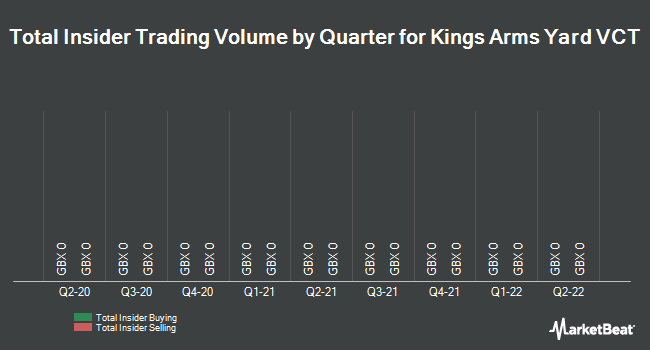 Insider Trades by Quarter for Kings Arms Yard VCT (LON:KAY)