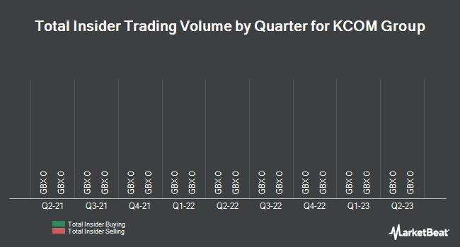 Insider Trades by Quarter for KCOM Group (LON:KCOM)