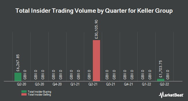 Insider Trades by Quarter for Keller Group plc (LON:KLR)