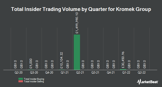 Insider Trades by Quarter for Kromek Group (LON:KMK)