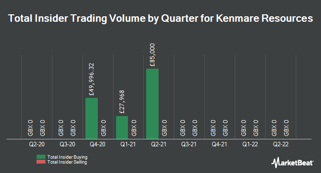 Insider Trades by Quarter for Kenmare Resources (LON:KMR)